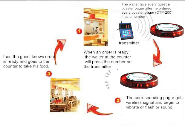1 set Queue management vibration pager for restaurant, KFC, fast food Wireless Guest Paging System