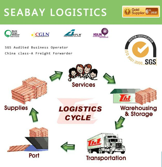 Competitive international logistics service needed