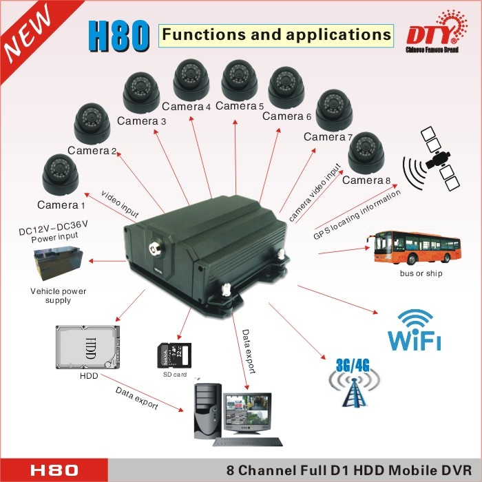4G GPS Wifi 8ch Car Mobile DVR/NVR , H80-4G