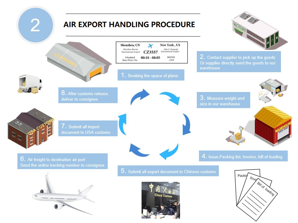 Dedicated Best Services Convenient China Cheap Air Shipping To Spain - Buy  Air Shipping,Cheap Air Shipping To Spain,Cheap Air Cargo To Spain Product