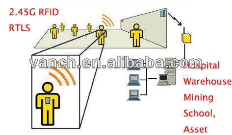 2.45G RFID prisoner worker patient tracking RTLS system