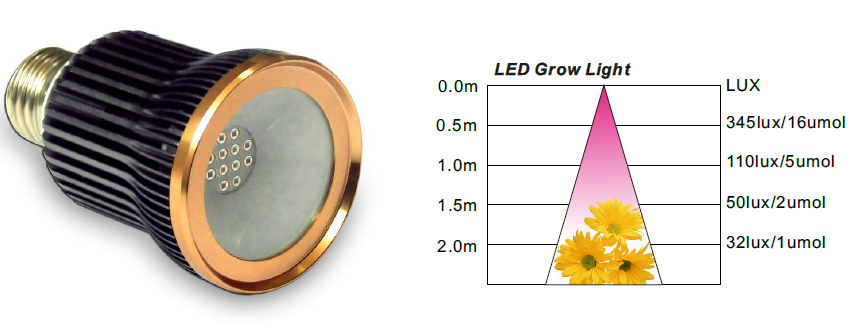 Pure Aluminum 12W COB led grow bulb light for flower growing for vegetable greenbaby