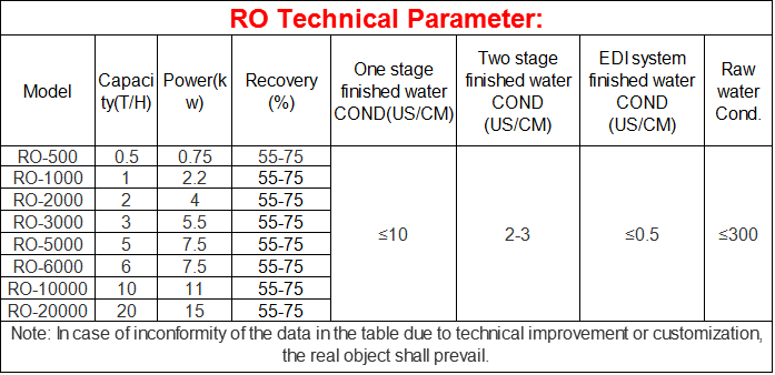 CG RO Systems RO Water Purifier Drinking Water Treatment Machine Price Chemical Water Treatment Plant
