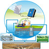 DC AC Solar Water Pump For