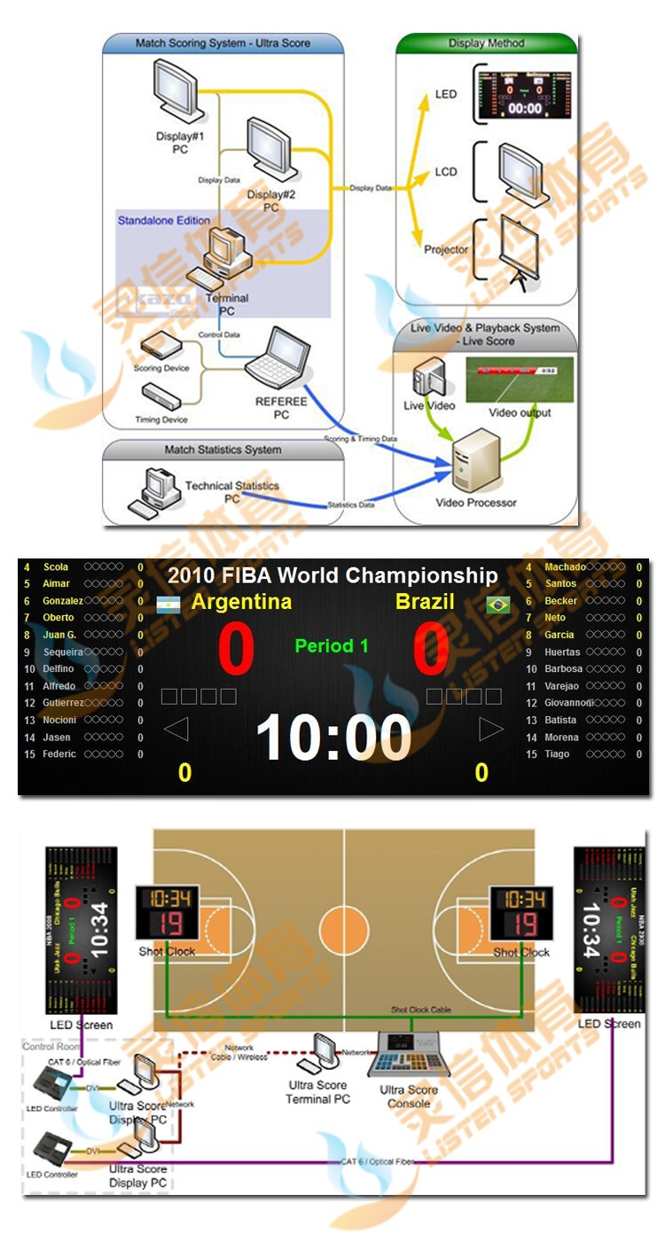 LISTEN Sports professional Ultra score software Wire/Wireless score console for basketball/football