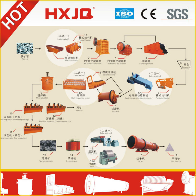 Ore Flotation separation product line sale high efficient and competitive quality with ISO and CE flotation production line hot