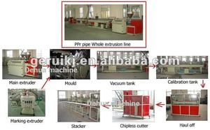 china manufacturer pp pe pp-r pipe production line