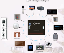 Orbita hotel guest room controller smart switch system