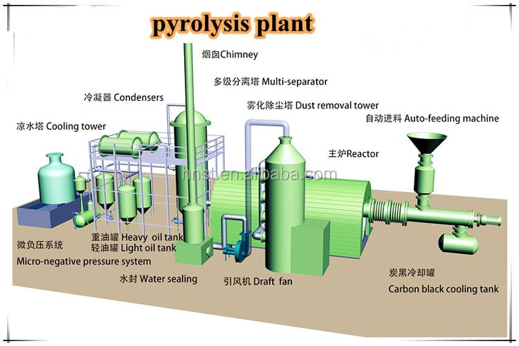 Fully continuous waste tyre waste plastic waste rubber for Used motor oil recycling process