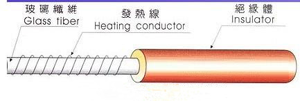 220V Silicone Rubber Heating Cable/Wire For Cold Pipe 20W