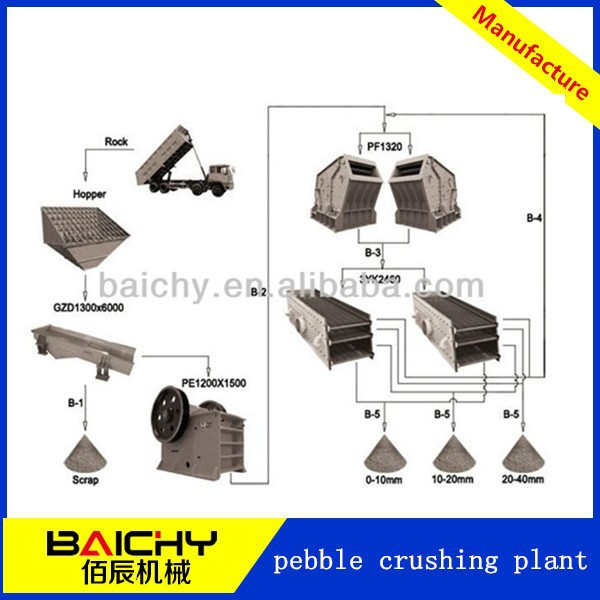 mining equipment pebble crushing plant/stone crusher production line