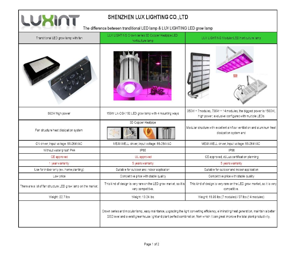 Waterproof 350W COB Serise Hydroponic Garden grow led grow light with full Spectrum Meanwell Driver