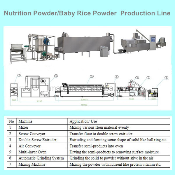 Industrial Baby Food Production Machinery