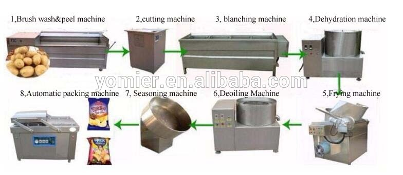 Automatical pringle potato chip making machine