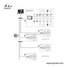 Shenzhen Leyview Intelligent Control Co., Ltd. - Lighting Controller ...