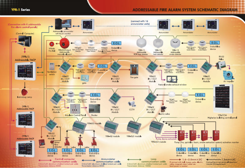 Fire Detection & Alarm System