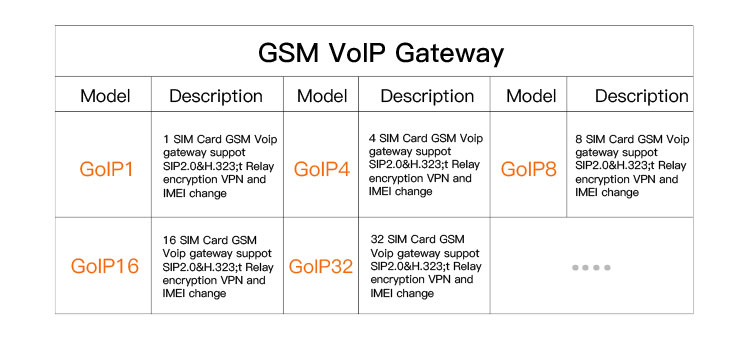 Factory Price 32 Ports Voip Goip Gsm Gateway,Sms Gateway For Call Termination And International Calls