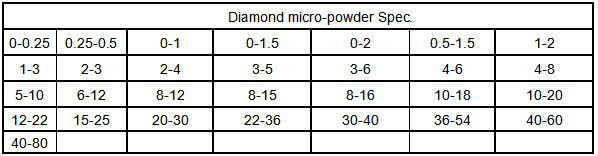 superhard materials abrasives industrial diamond micron powder