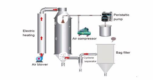 spray drying machine