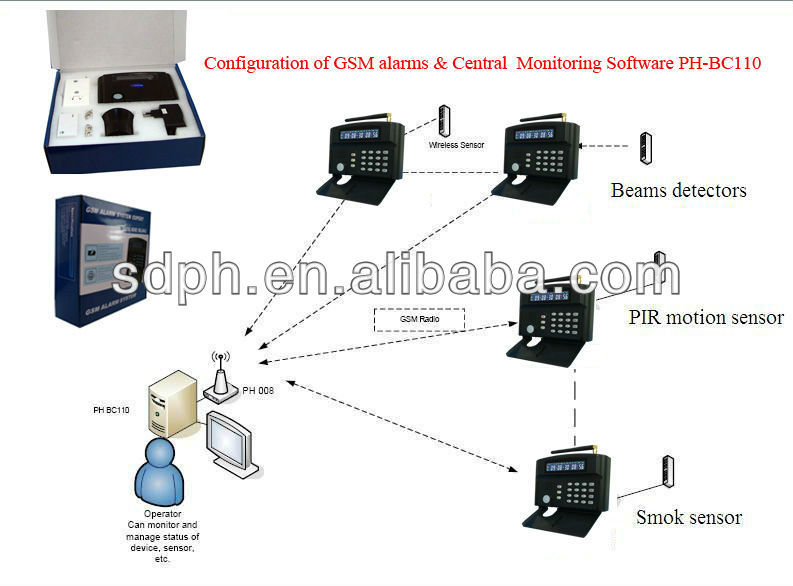 Network intelligent alarm system could working with the central monitoring software (PH-G50B)