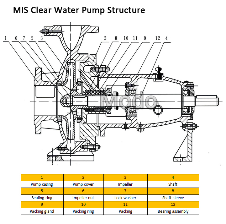 Struction of MIS clear water pump