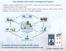 Gas station automatic tracking systems and management