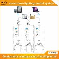 smart home appliances LED Lighting Control System,wifi home control system