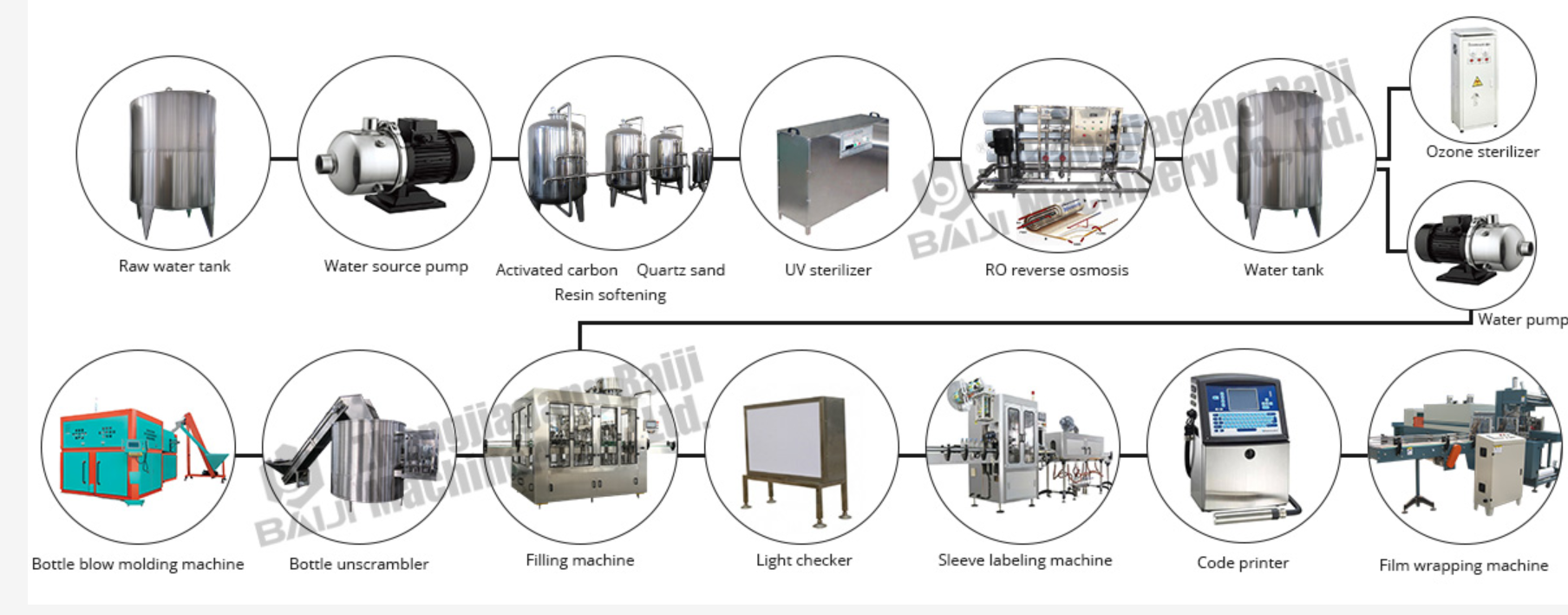 Turnkey complete automatic small scale mineral drinking water bottling plant price