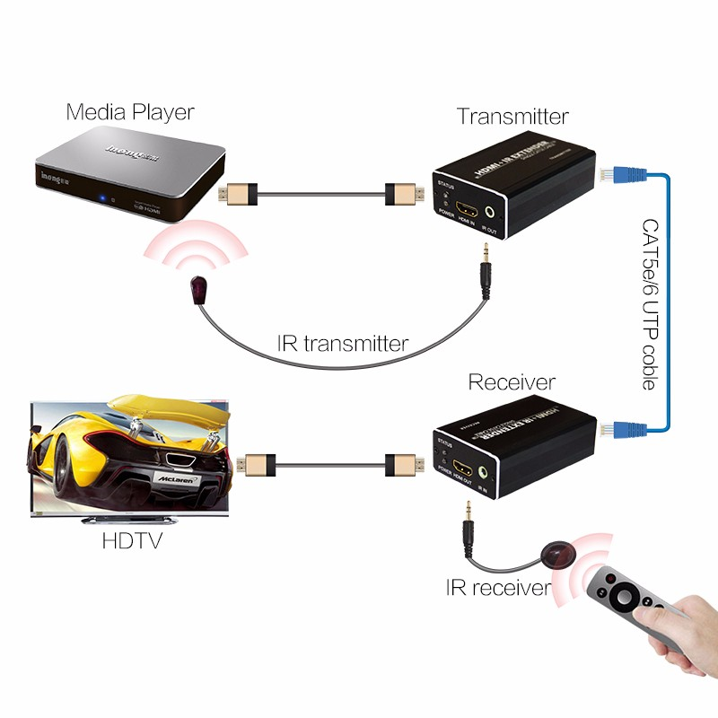 Competitive Price 60m HDMI Extender with IR Remote Over Cat5e/6
