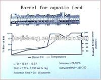 Big output fish feed production line