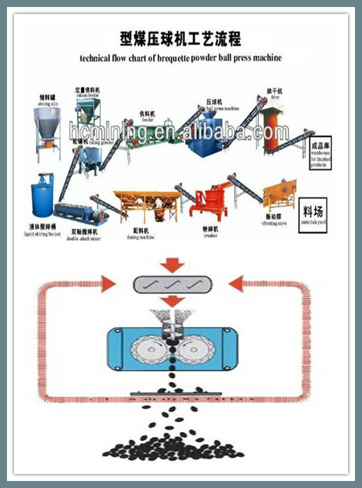 Coal/charcoal briquette machine processing line from China manufacturer