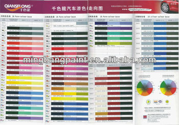automobile coating supplier (filler,clear coat,hardender,thinner,polyester putty )plastic primer,vehicle paint,
