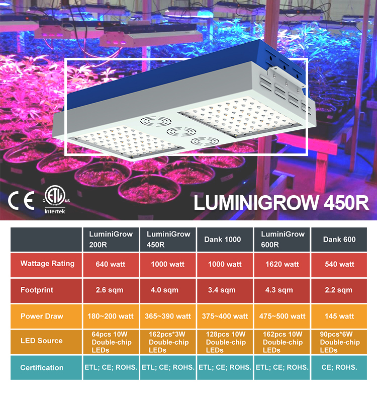Lumini Grow System 50w 150w 200w led plant grow light
