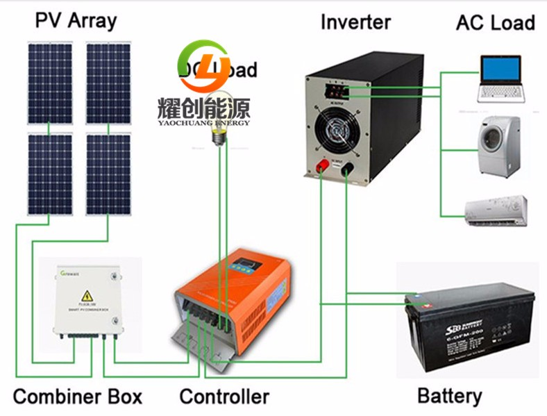 Off-grid system picture__.jpg