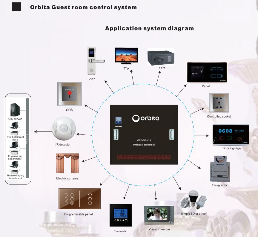 Orbita High Quality Smart Intelligent Hotel Guest Room lighting Control System RCU