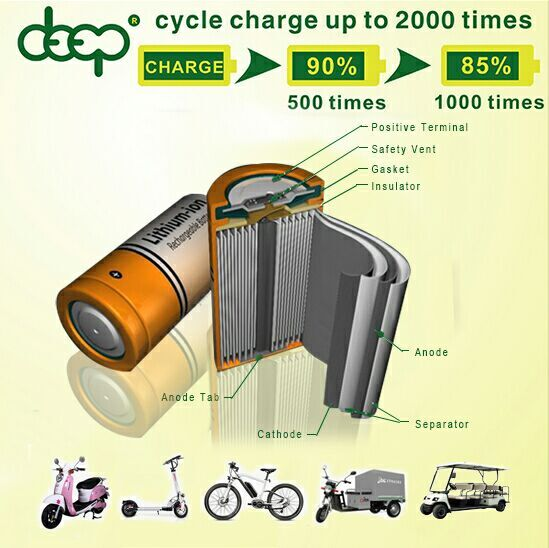China cheap electric car /scooter e-bike battery pack 48v 20ah 40ah 100ah 500ah lipo li ion battery pack for solar EV with BMS
