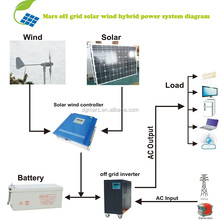 1KW 2KW 3KW solar and wind power system for home / wind turbine and solar panel hybrid system 1000W