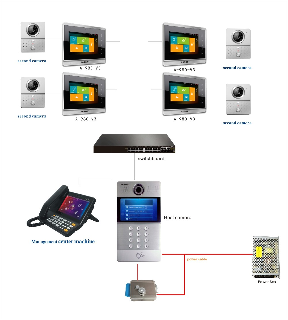 Shenzhen manufacture ACTOP New design TCP/IP video door phone monitor for unit apartment of multiple building intercom system