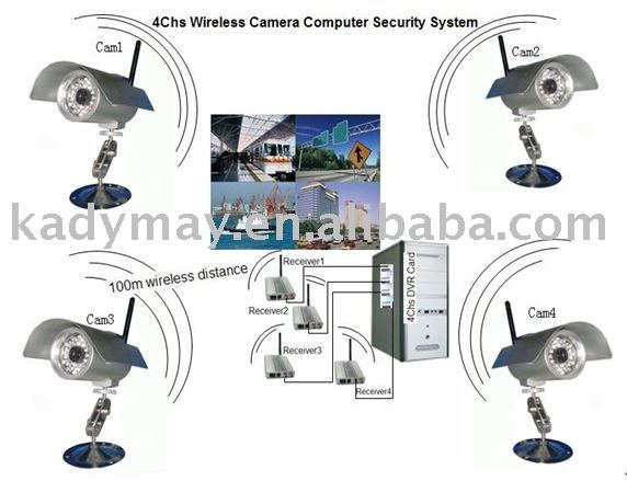 4Chs Computer Wireless Camera System