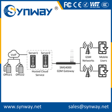Easy Operation gsm voip gateway dinstar with great price