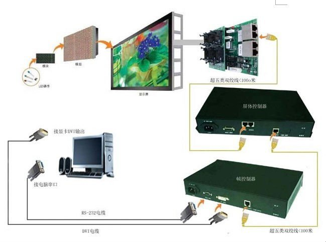 Hot Sales P16 Full Color Outdoor Led Advertising Display Screen