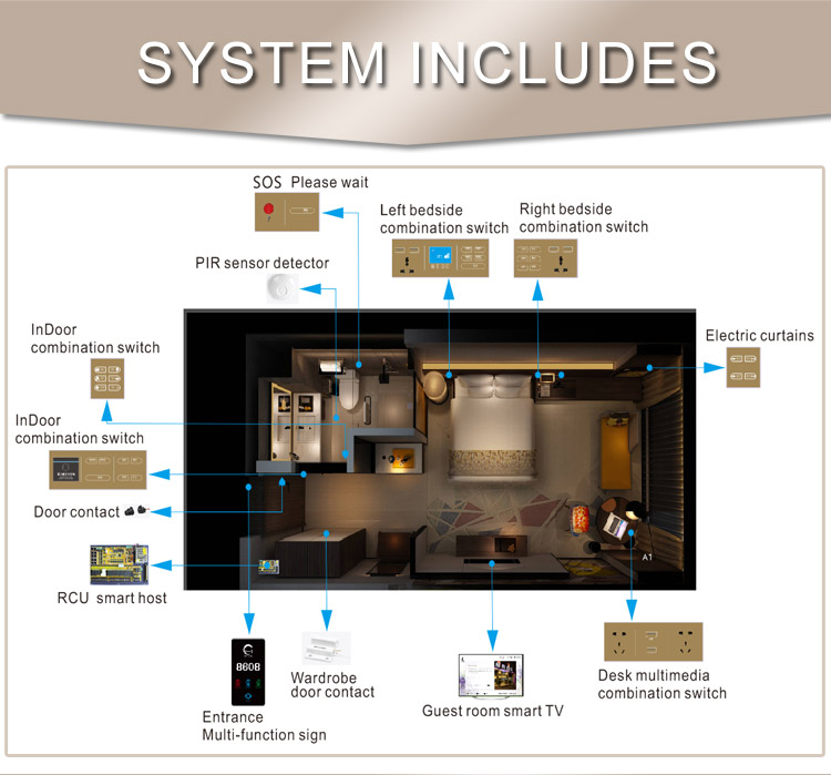 Manufacturer Smart Security RCU Control System for Hotel Projects