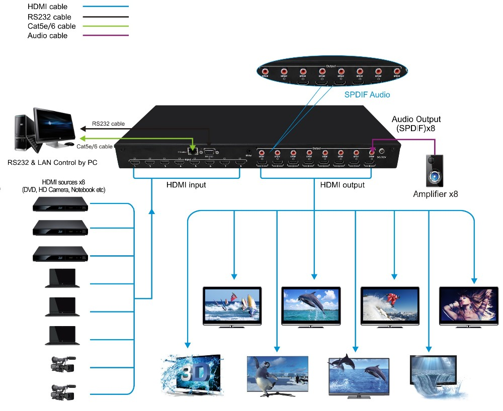 Foxun Sx Mx08 8x8 Hdmi Matrix With Spdif Audio Interface Support Wire Diagram Wiring