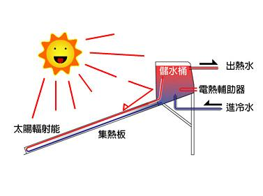 Best price with high efficiency easy installation Solar Water Heater