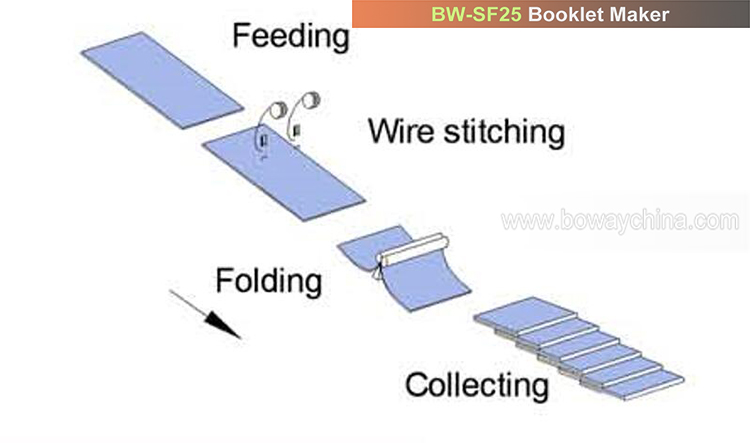 2000 books/hour Paper sheets Stitching Folding Booklet Binding Machine