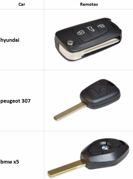 Car Garage Door Opener rf keychain garage remote universal remote control smart car remote key garage door remote control