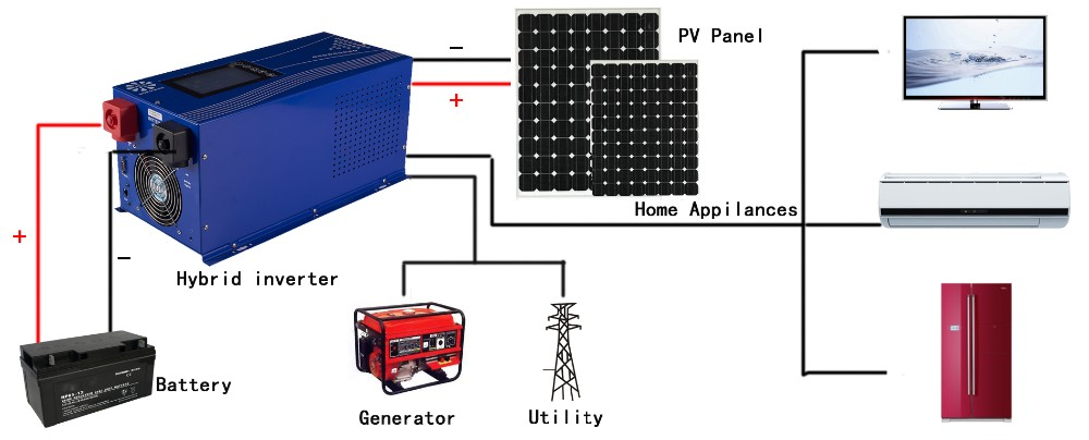 Off Grid Low Frequency Dc To Ac Soft Panel System Kit Solar Grid Inverter With Mppt Charge Controller