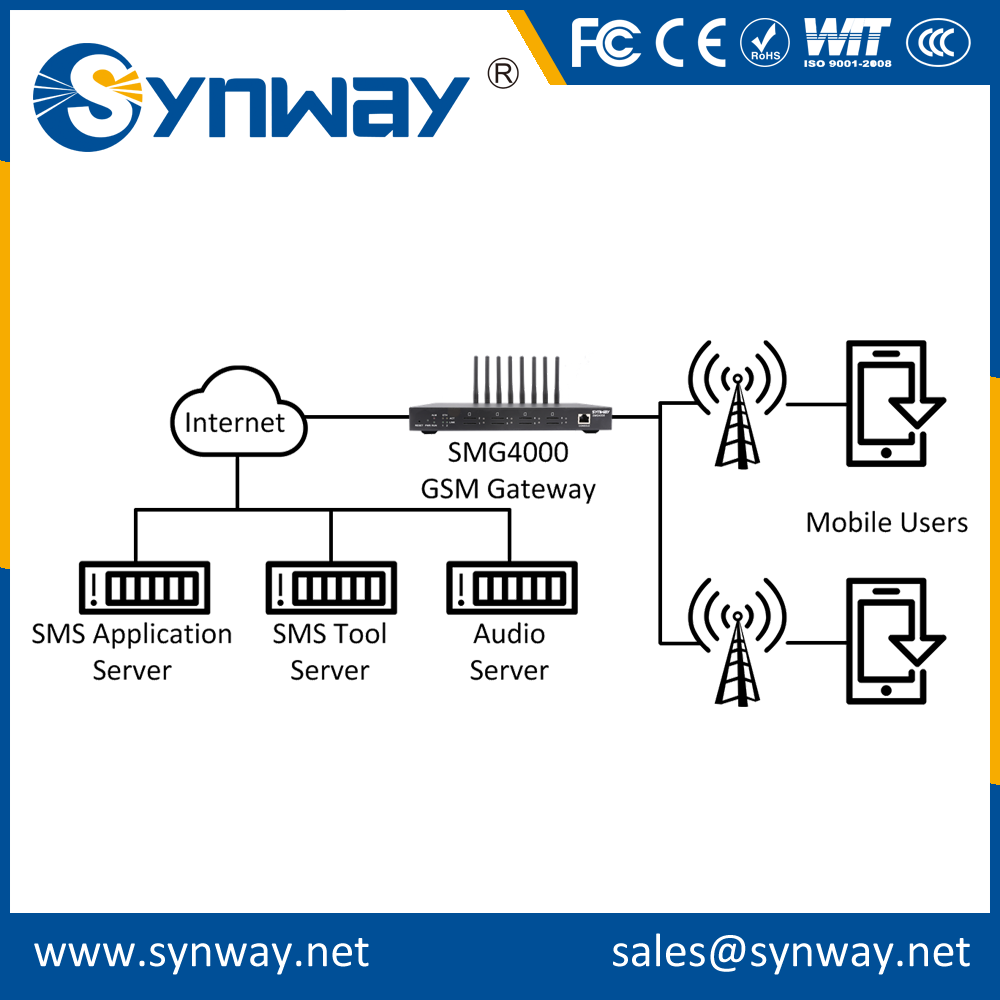 custom size android voip gsm gateway Manufacturer