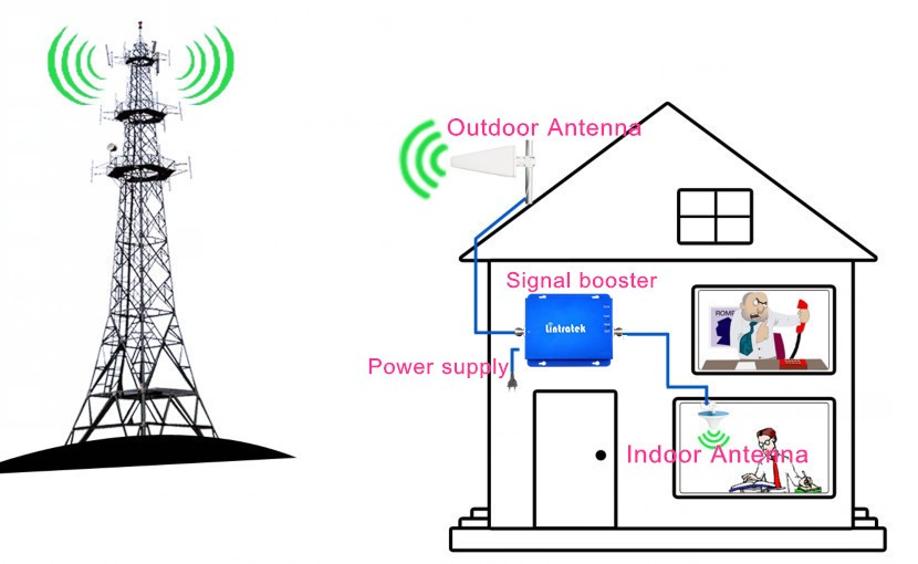 Global gsm repeater dual band 900+1800mhz mobile signal booster/repeater