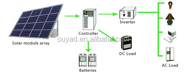 5kw96v solar power systemsolar panel systemsolar system 5kw96v solar power system solar panel system solar system information in hindi with competitive ccuart Image collections